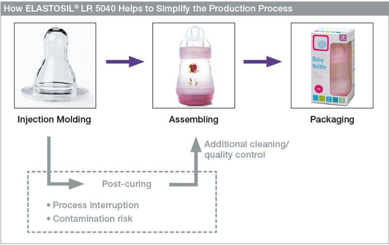 Diagram of Simplify Production Process