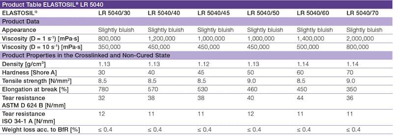 Product Table of ELASTOSIL LR 5040